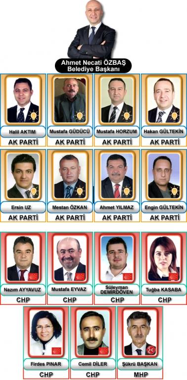 Sarayköy Belediyesi Meclis Üyeleri